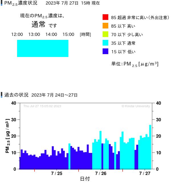 PM2.5飛散状況