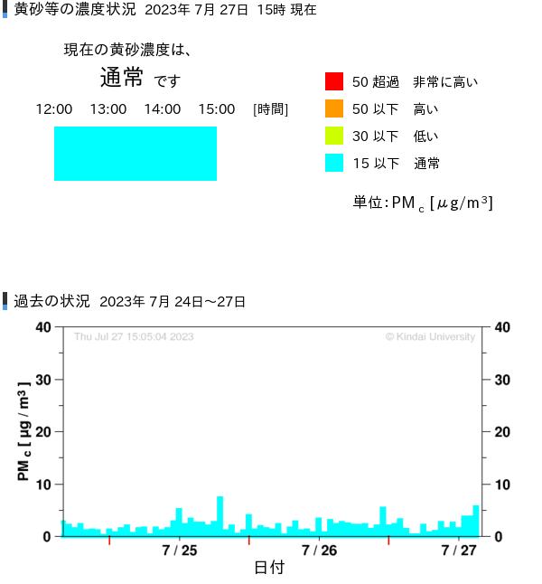 黃砂など粗大粒子狀物質(PMc=TSP-PM2.5)狀況